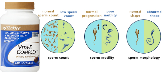 What Are The Key Nutrition To Boost Man Fertility