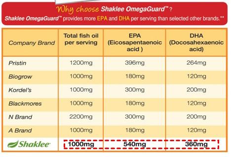 shaklee-Omega-Guards-EPADHA-serving