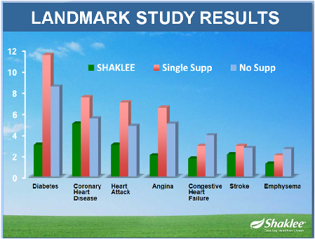 shaklee-yes-program-LandmarkStudy