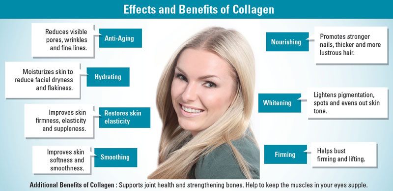shaklee-effect-and-benefit-of-collagen