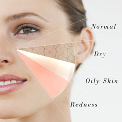 Identify your skin type to determine suitable facial care routine
